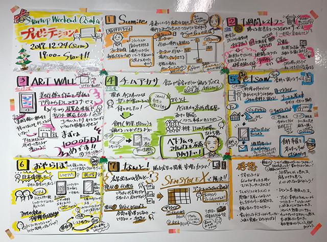 写真:StartupWeekendOsakaのプレゼングラレコ。