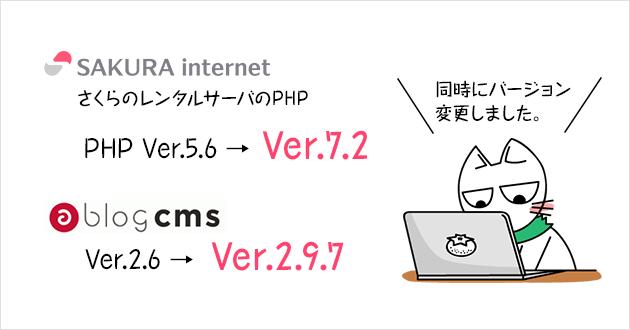 さくらのレンタルサーバのPHPを5.6から7.2、a-blog cmsを2.6から2.9.7に同時に対応した説明イラスト。